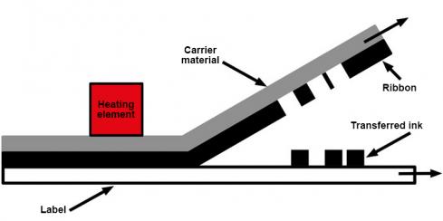 Proceso de impresión de transferencia térmica
